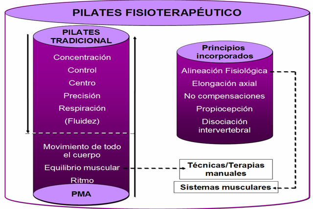 Principios Metodológicos del Pilates Fisioterapéutico